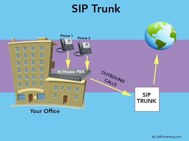 SIP trunking is a service that enables your in-house IP PBX or analog PBX to send and receive VoIP calls. VoIP reduce your phone bill up to 80% with cheaper call rates, savings from reduction of fixed lines and other contract fees.